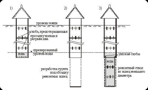 конструкция-колодца-на-даче