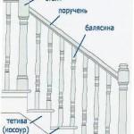 Словарь лестничной терминологии